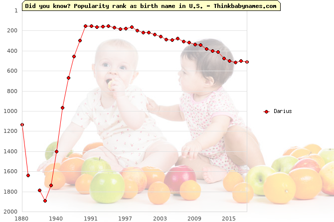 Top 2000 baby names ranking of Darius name in U.S.