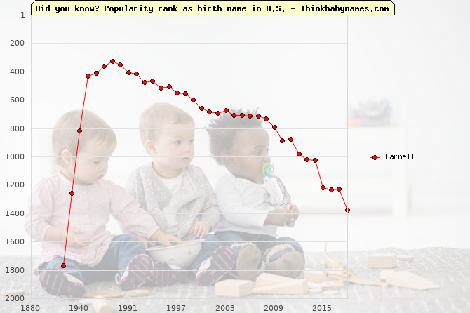 Top 2000 baby names ranking of Darnell name in U.S.