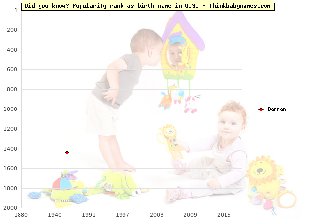 Top 2000 baby names ranking of Darran name in U.S.