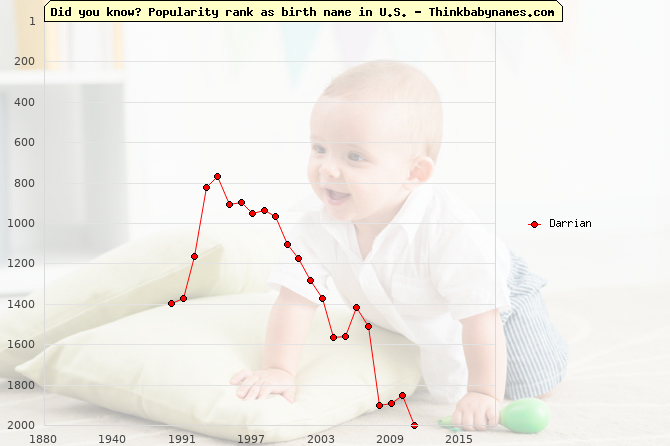 Top 2000 baby names ranking of Darrian name in U.S.