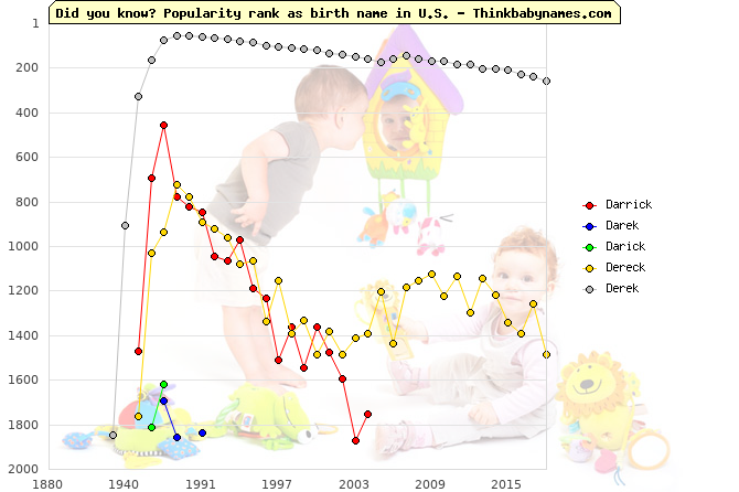 Top 2000 baby names ranking of Darrick, Darek, Darick, Dereck, Derek in U.S.