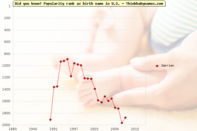 Top 2000 baby names ranking of Darrien name in U.S.