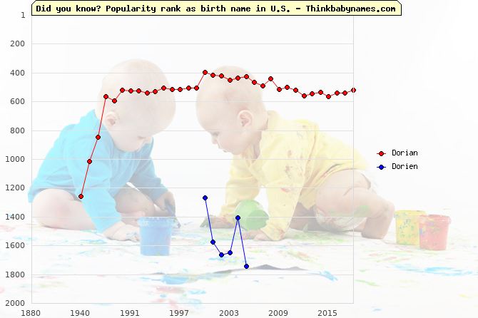 Top 2000 baby names ranking of Dorian, Dorien in U.S.