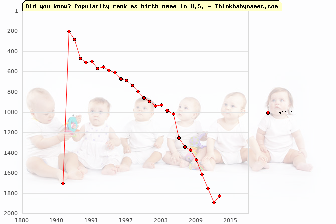 Top 2000 baby names ranking of Darrin name in U.S.