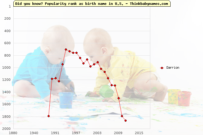 Top 1000 baby names ranking of Darrion name in U.S.