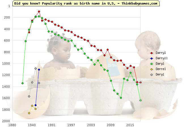 Top 2000 baby names ranking of Darryl, Darryll, Daryl, Derrel, Deryl in U.S.