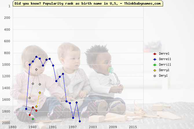 Top 2000 baby names ranking of Derrel, Derrell, Derrill, Derryl, Deryl in U.S.