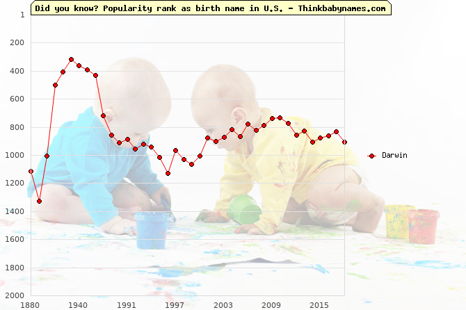 Top 2000 baby names ranking of Darwin name in U.S.