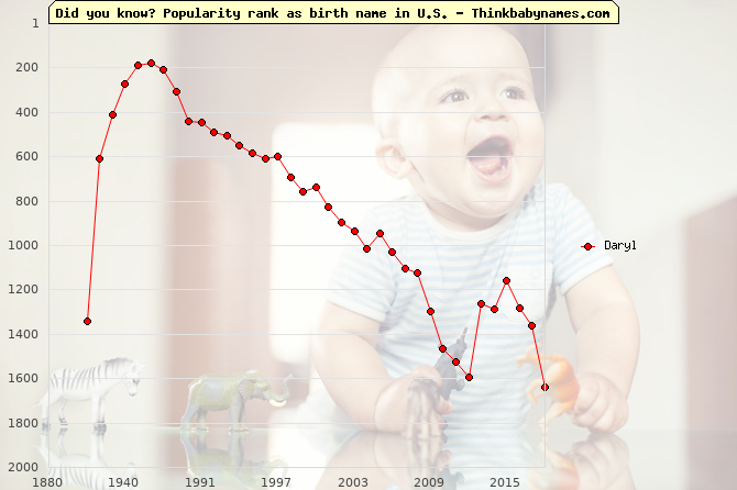Top 2000 baby names ranking of Daryl name in U.S.