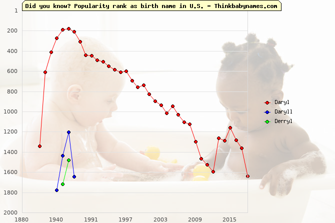 Top 2000 baby names ranking of Daryl, Daryll, Derryl in U.S.