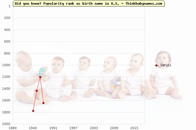 Top 2000 baby names ranking of Daryll name in U.S.