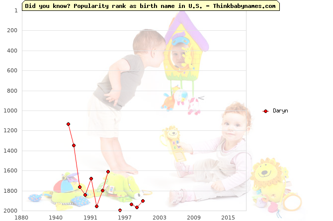 Top 2000 baby names ranking of Daryn name in U.S.
