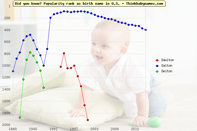 Top 2000 baby names ranking of Daulton, Dalton, Delton in U.S.
