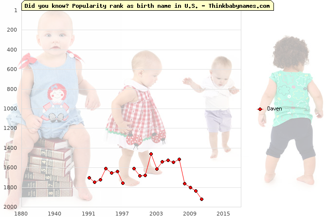 Top 2000 baby names ranking of Daven name in U.S.