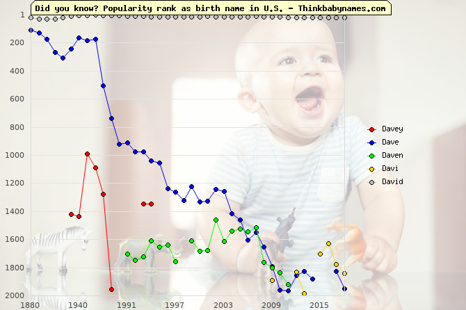 Top 2000 baby names ranking of Davey, Dave, Daven, Davi, David in U.S.