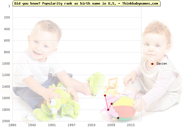 Top 2000 baby names ranking of Davien name in U.S.