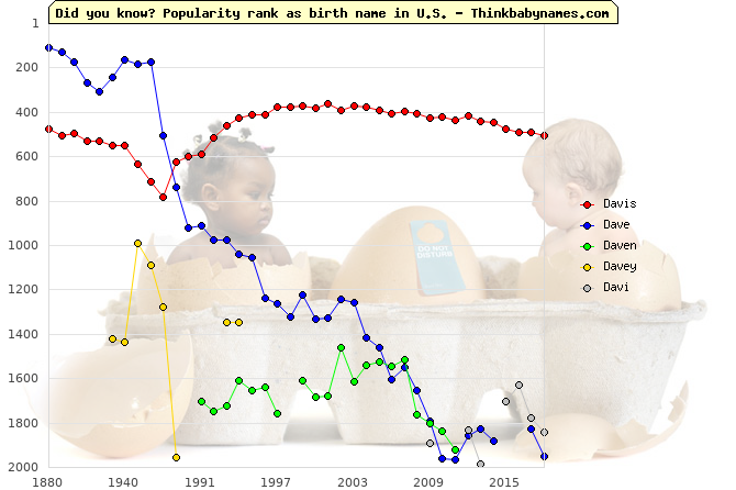 Top 2000 baby names ranking of Davis, Dave, Daven, Davey, Davi in U.S.