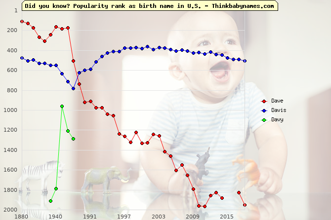 Top 2000 baby names ranking of Dave, Davis, Davy in U.S.