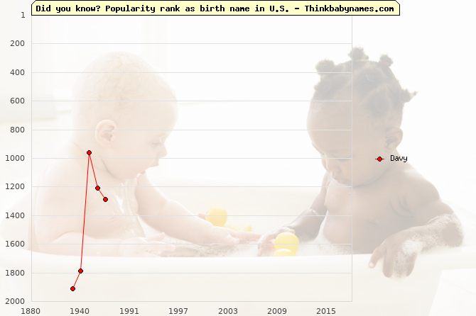 Top 2000 baby names ranking of Davy name in U.S.
