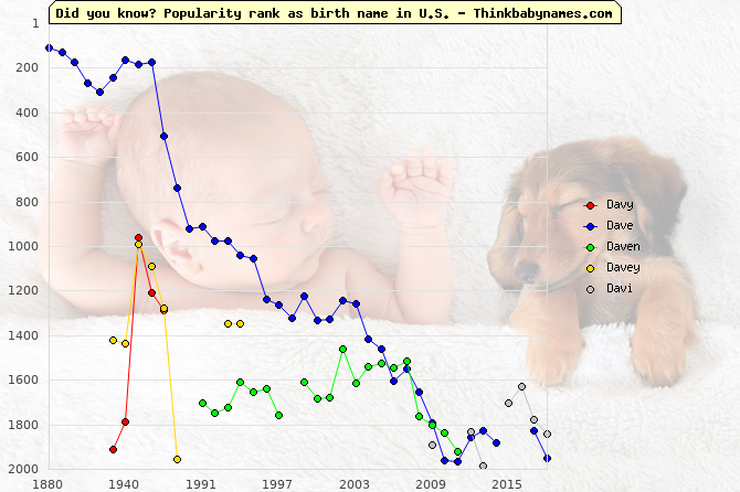 Top 2000 baby names ranking of Davy, Dave, Daven, Davey, Davi in U.S.