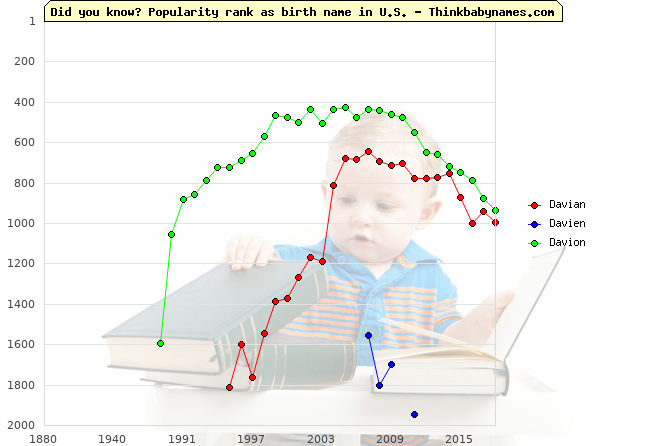Top 2000 baby names ranking of Davian, Davien, Davion in U.S.