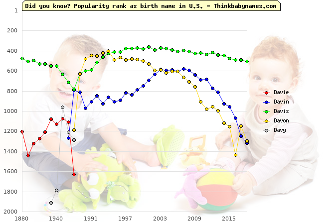 Top 2000 baby names ranking of Davie, Davin, Davis, Davon, Davy in U.S.