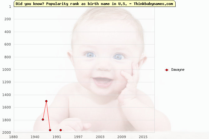 Top 2000 baby names ranking of Dawayne name in U.S.
