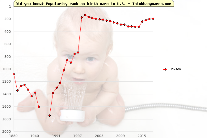 Top 2000 baby names ranking of Dawson in U.S.