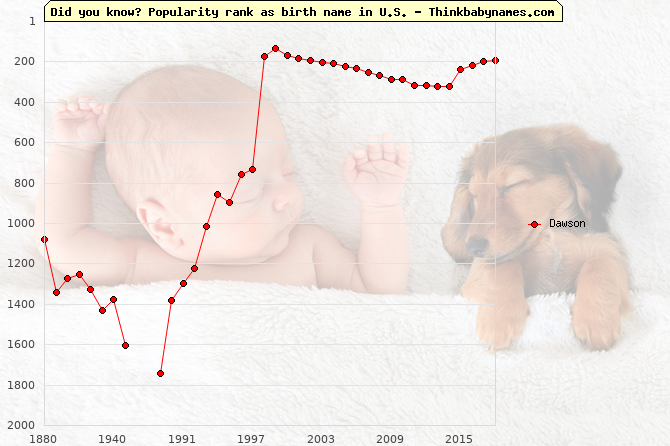 Top 2000 baby names ranking of Dawson name in U.S.