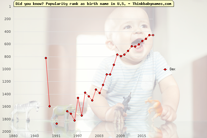 Top 2000 baby names ranking of Dax name in U.S.