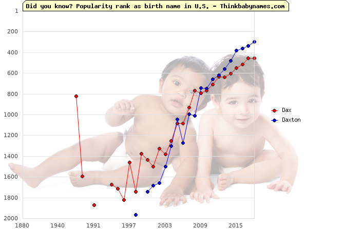 Top 2000 baby names ranking of Dax, Daxton in U.S.