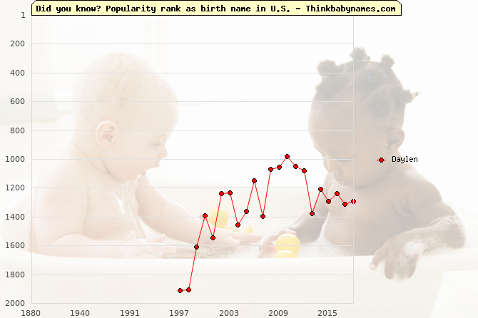Top 2000 baby names ranking of Daylen name in U.S.