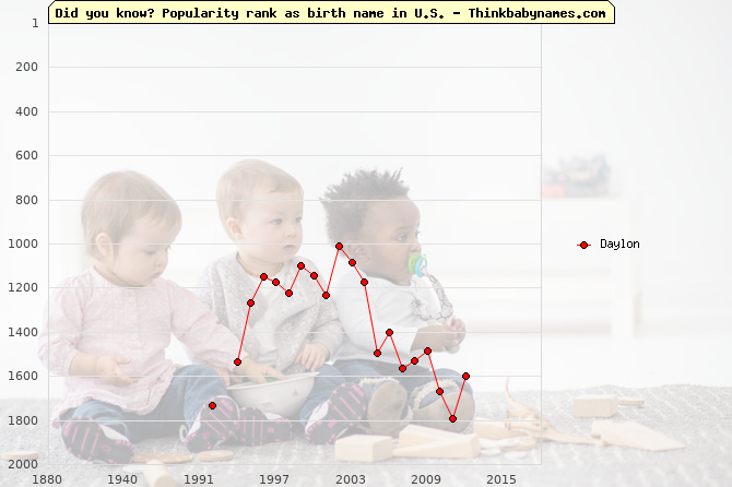Top 2000 baby names ranking of Daylon name in U.S.