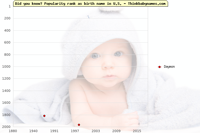 Top 2000 baby names ranking of Daymon name in U.S.