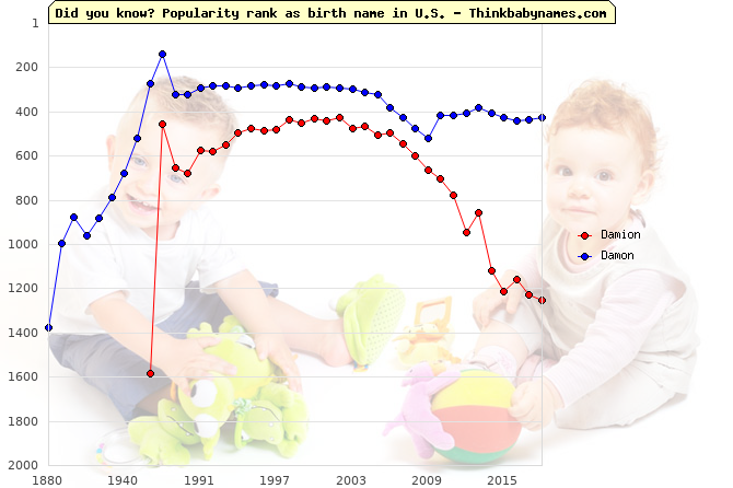 Top 2000 baby names ranking of Damion, Damon in U.S.