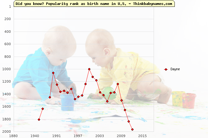 Top 2000 baby names ranking of Dayne name in U.S.