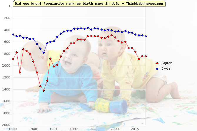 Top 2000 baby names ranking of Dayton, Davis in U.S.