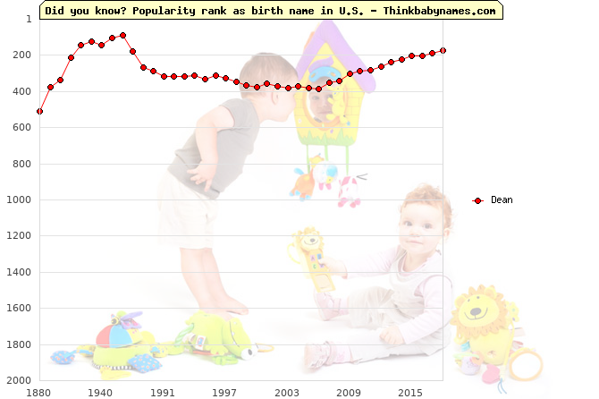 Top 2000 baby names ranking of Dean name in U.S.