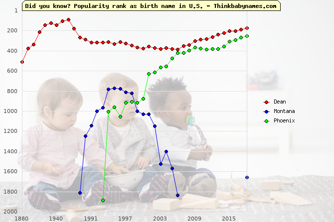 Top 1000 baby names ranking of State names: Dean, Montana, Phoenix