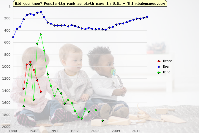 Top 2000 baby names ranking of Deane, Dean, Dino in U.S.