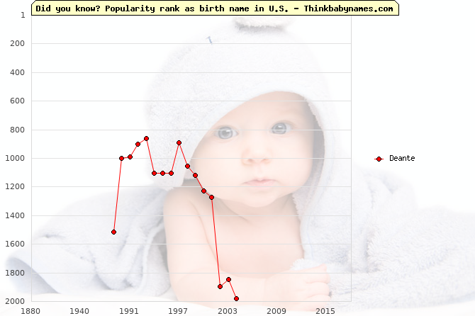 Top 2000 baby names ranking of Deante name in U.S.