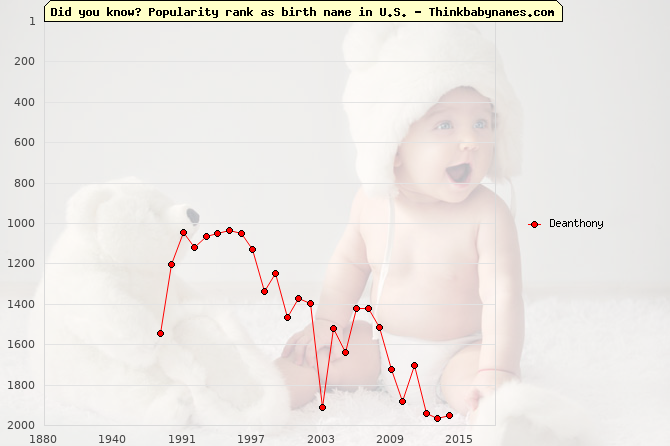 Top 2000 baby names ranking of Deanthony name in U.S.