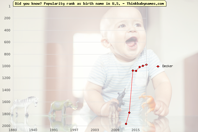 Top 1000 baby names ranking of Decker name in U.S.
