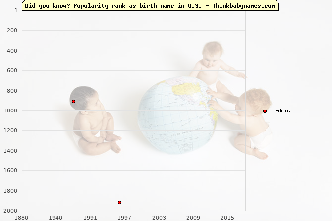 Top 2000 baby names ranking of Dedric name in U.S.