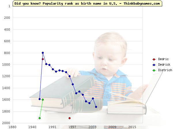 Top 2000 baby names ranking of Dedric, Dedrick, Dietrich in U.S.