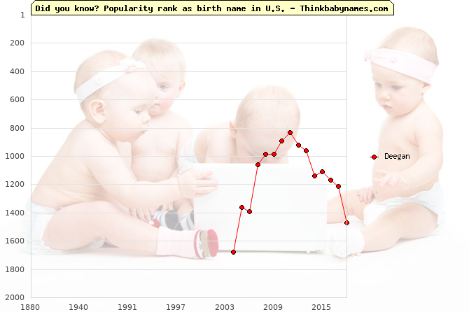 Top 2000 baby names ranking of Deegan name in U.S.