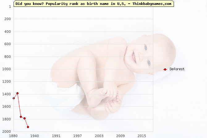 Top 2000 baby names ranking of Deforest name in U.S.