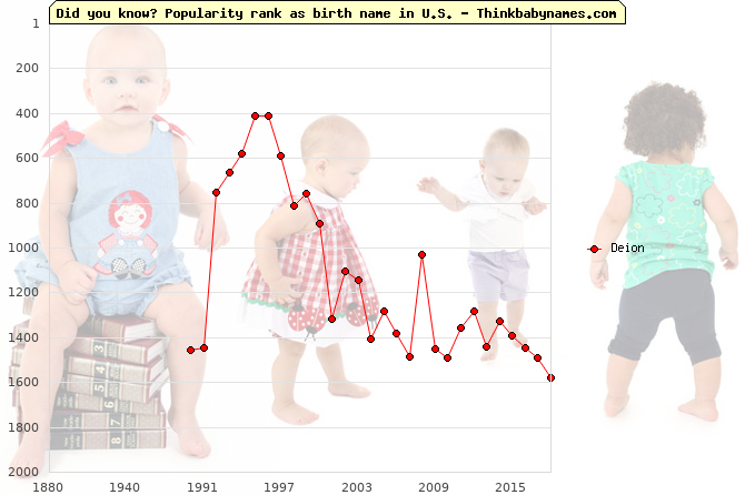 Top 2000 baby names ranking of Deion name in U.S.
