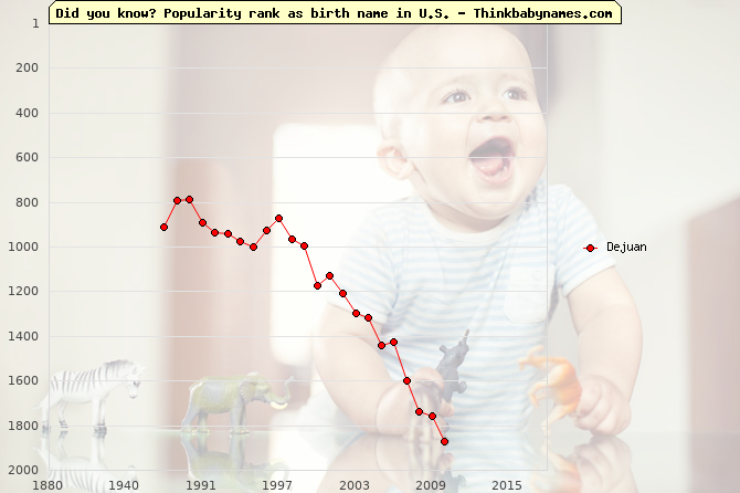 Top 2000 baby names ranking of Dejuan name in U.S.