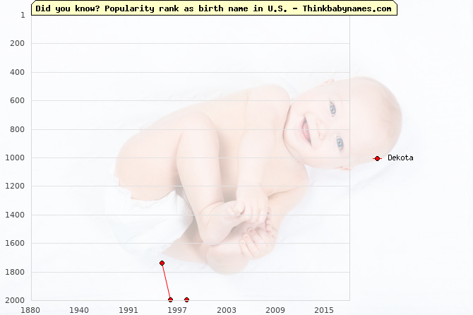 Top 2000 baby names ranking of Dekota name in U.S.